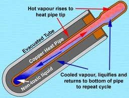 Heat pipe Technologie