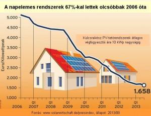 Újabb kihívások előtt az energiafordulat