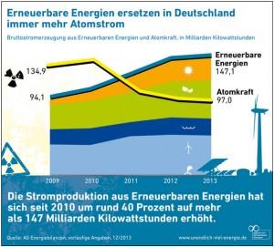 Egyre több atomáramot helyettesítenek a megújuló energiák Németországban