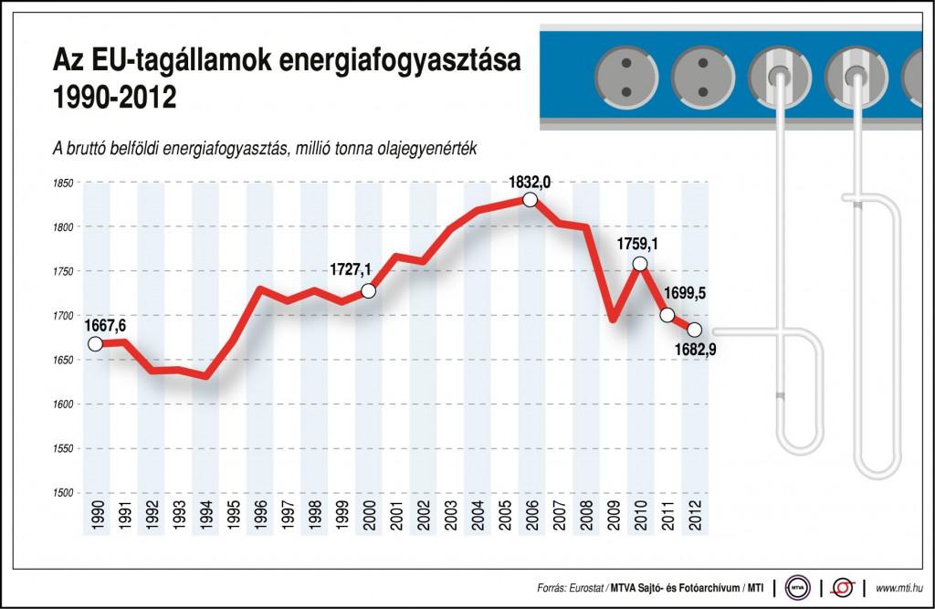 Az EU-tagállamok energiafogyasztása, 1990-2012