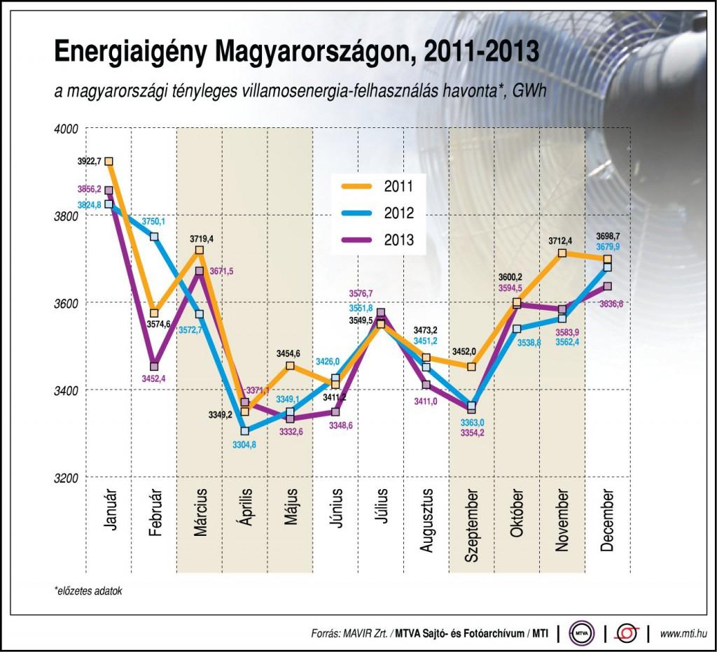 Energiaigény Magyarországon, 2011-2013