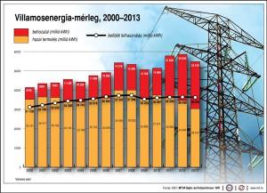 Villamosenergia-mérleg (2000-2013)