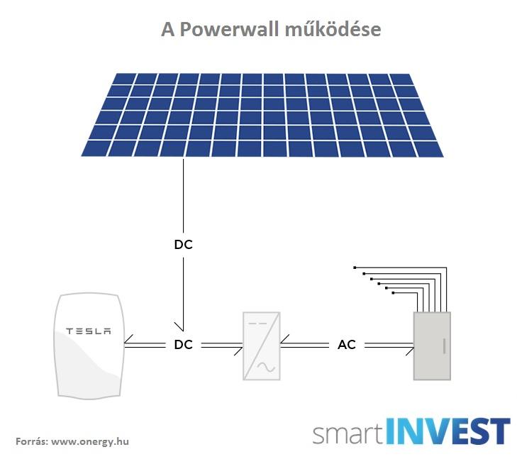 Az energiatárolás az egyik legfontosabb kérdés a megújulóenergetikában
