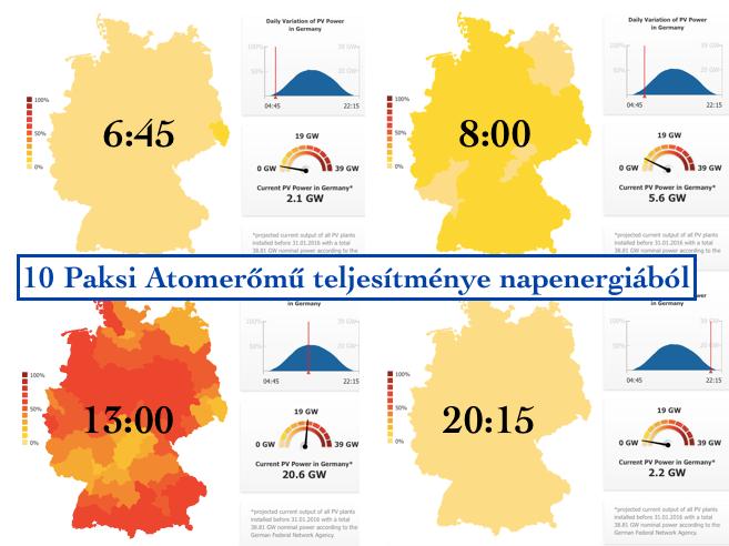 Így hasít a német napenergia
