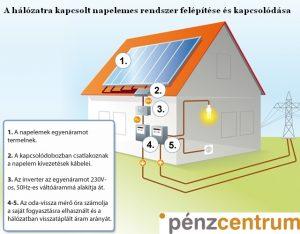 csatlakoztassa a házba napelemeket hogyan lehet jó társkereső online profilt írni